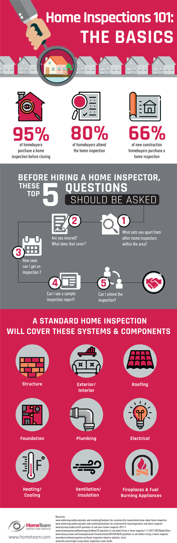 Home Inspections 101: THE BASICS | HomeTeam Inspection Service